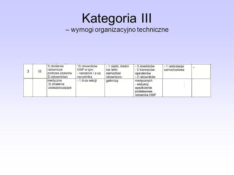 Kategoria III – wymogi organizacyjno techniczne