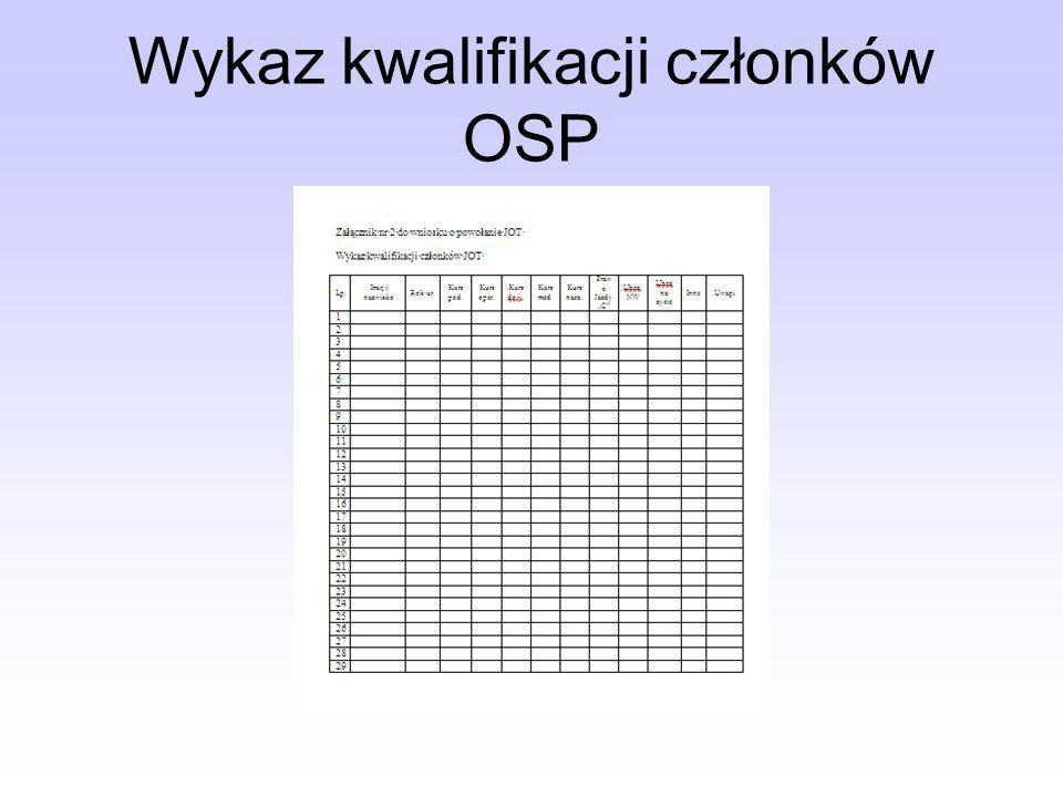 Wykaz kwalifikacji członków OSP