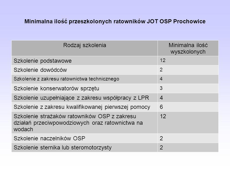 Minimalna ilość przeszkolonych ratowników JOT OSP Prochowice