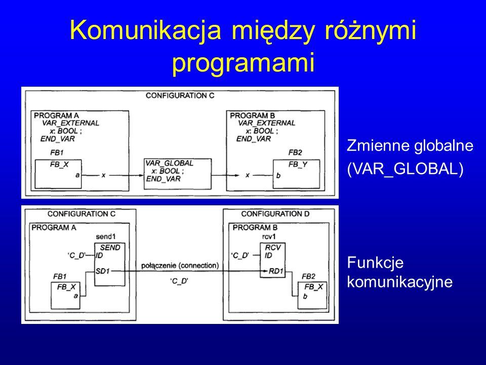 Komunikacja między różnymi programami