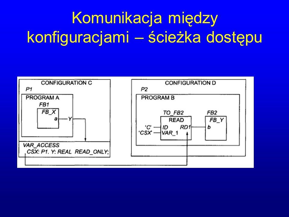 Komunikacja między konfiguracjami – ścieżka dostępu