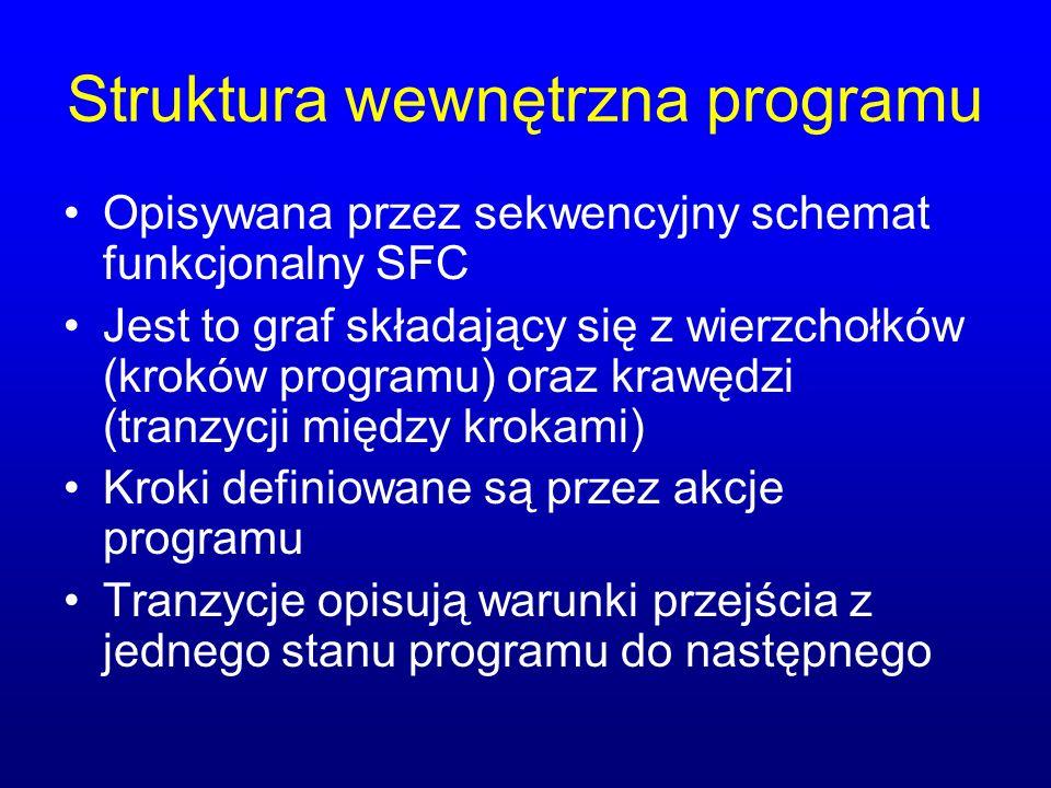 Struktura wewnętrzna programu