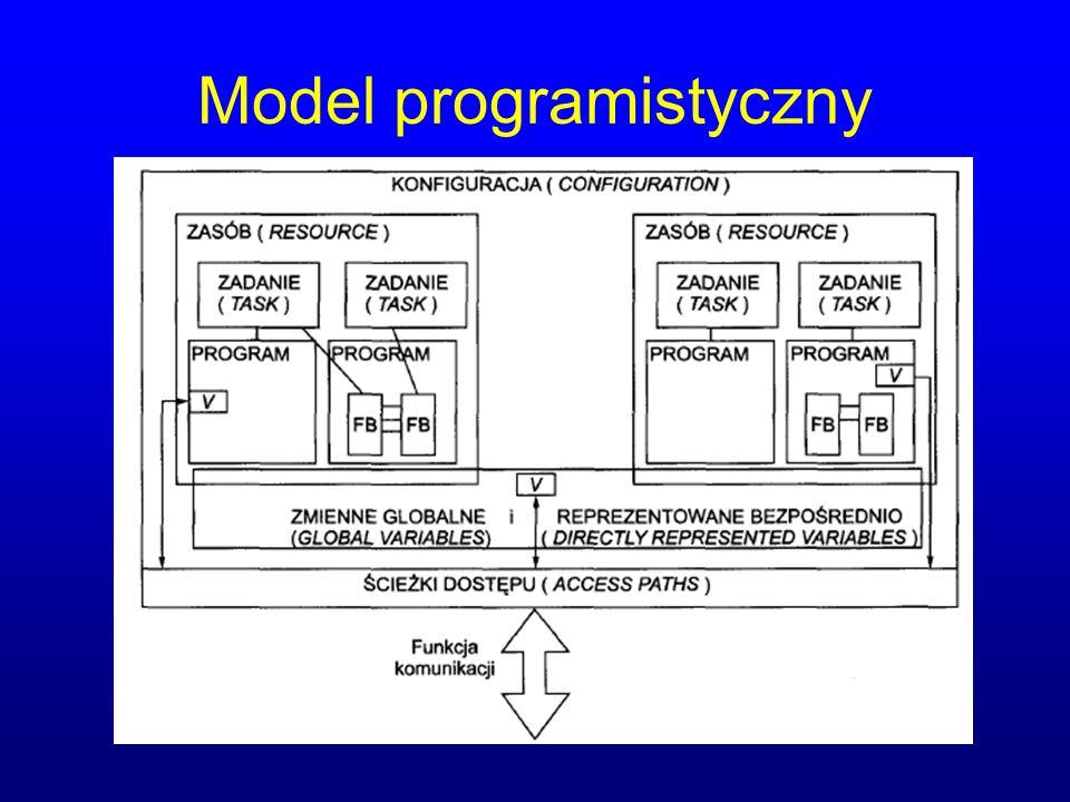 Model programistyczny