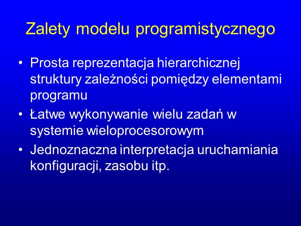 Zalety modelu programistycznego