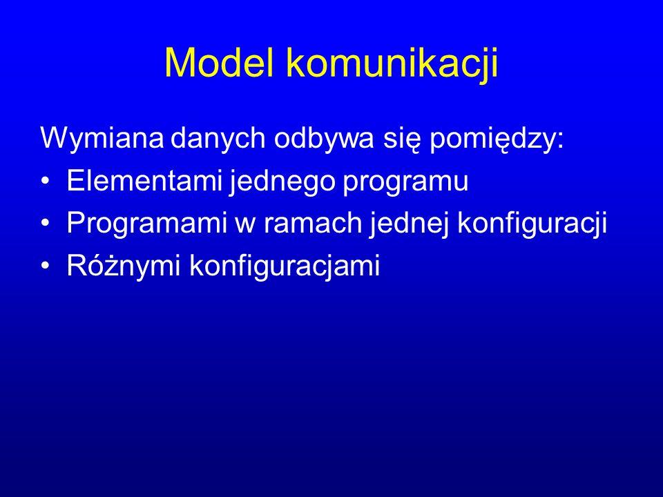 Model komunikacji Wymiana danych odbywa się pomiędzy: