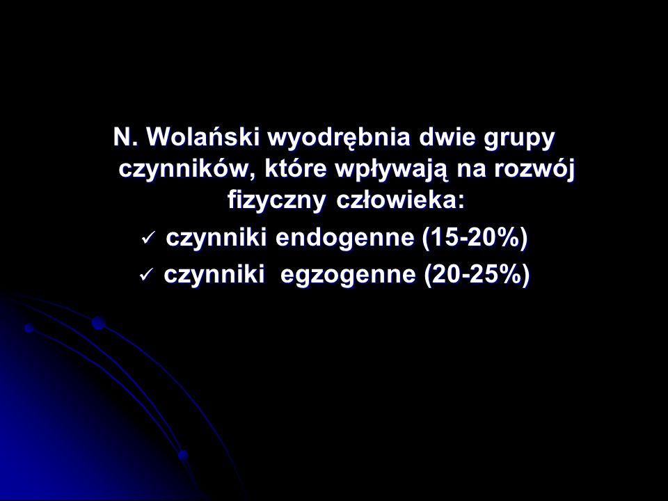 czynniki endogenne (15-20%) czynniki egzogenne (20-25%)