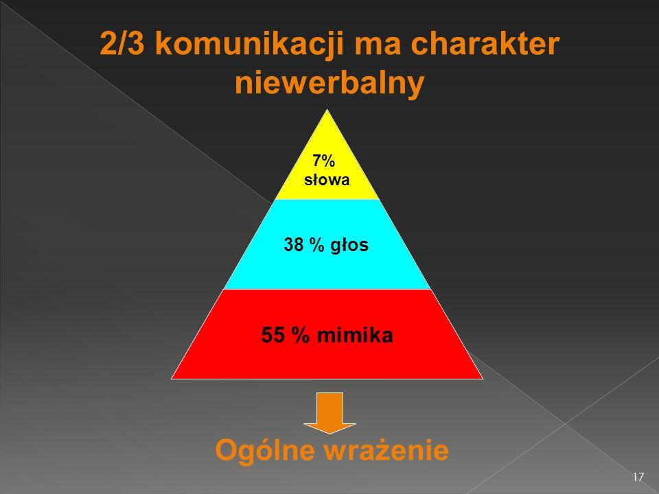 2/3 komunikacji ma charakter niewerbalny