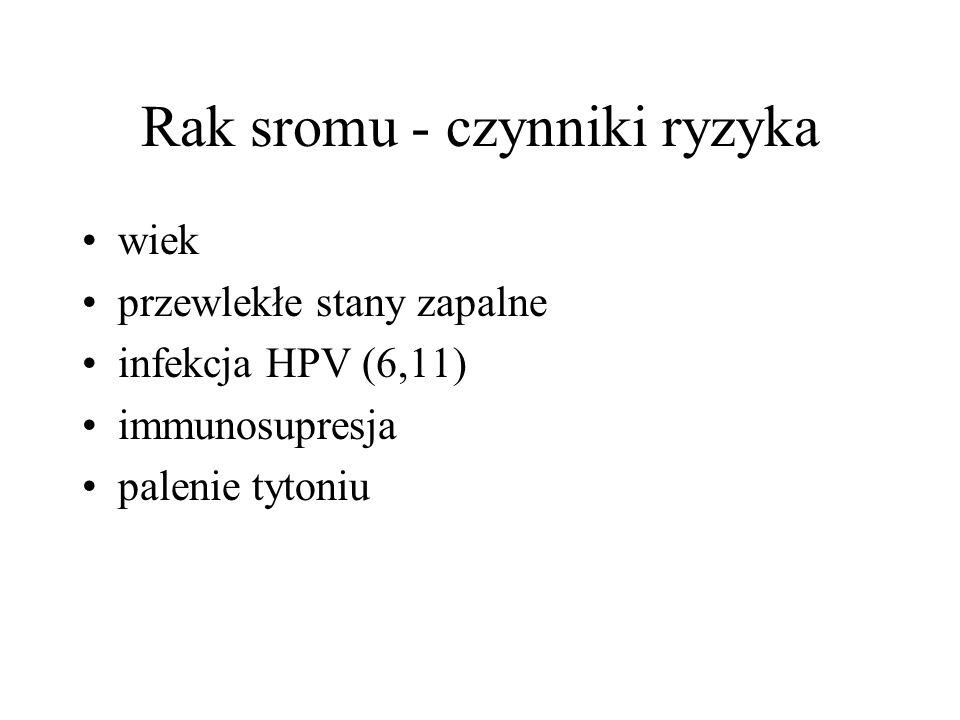 Rak sromu - czynniki ryzyka
