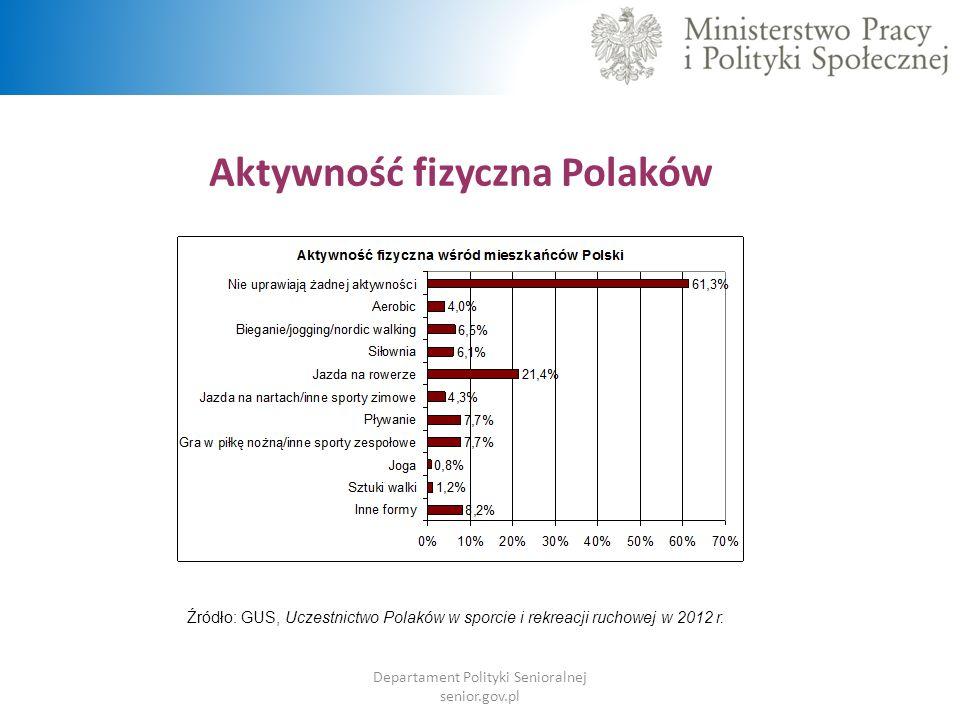 Aktywność fizyczna Polaków
