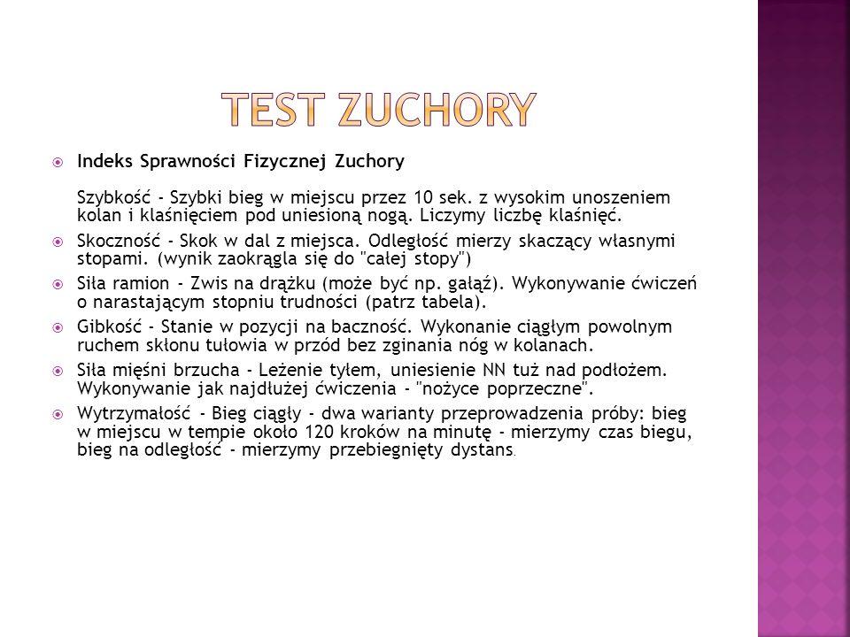 Test Zuchory