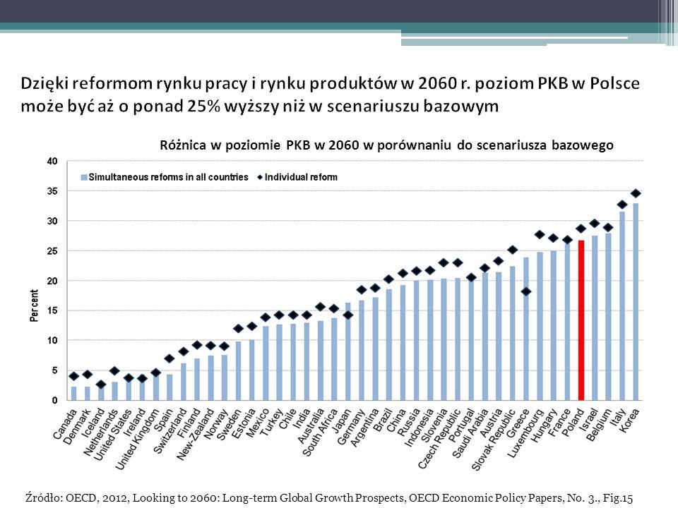 Różnica w poziomie PKB w 2060 w porównaniu do scenariusza bazowego