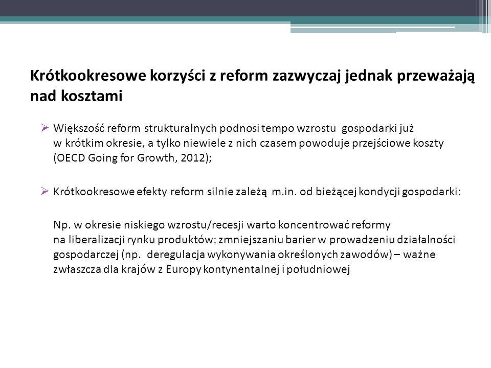Krótkookresowe korzyści z reform zazwyczaj jednak przeważają nad kosztami