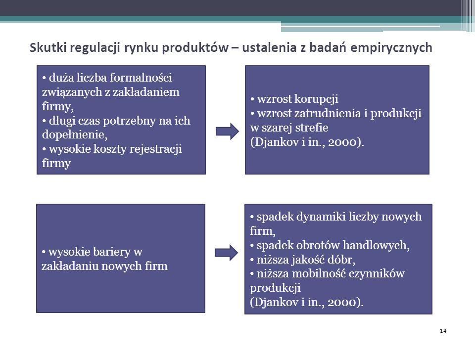 Skutki regulacji rynku produktów – ustalenia z badań empirycznych