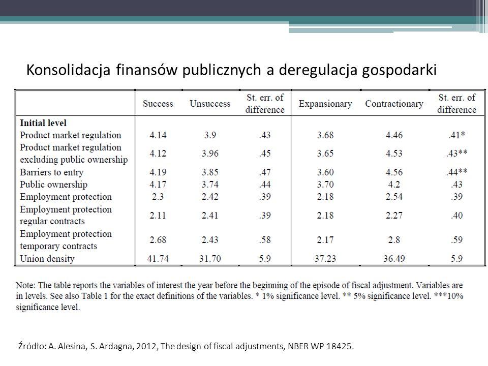 Konsolidacja finansów publicznych a deregulacja gospodarki