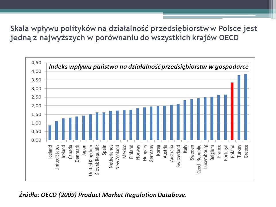 Skala wpływu polityków na działalność przedsiębiorstw w Polsce jest jedną z najwyższych w porównaniu do wszystkich krajów OECD
