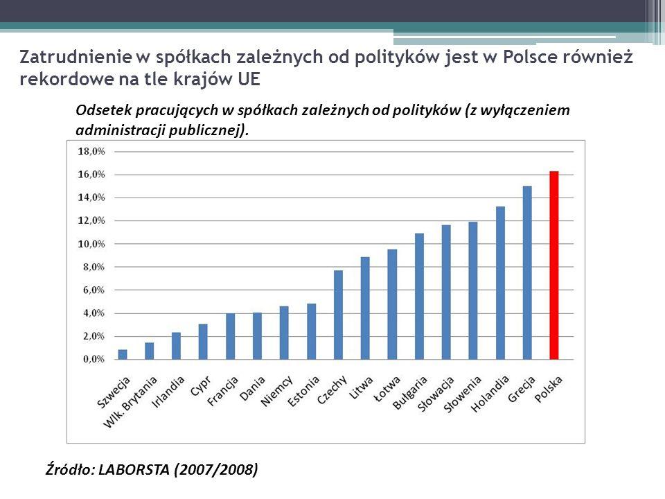 Zatrudnienie w spółkach zależnych od polityków jest w Polsce również rekordowe na tle krajów UE