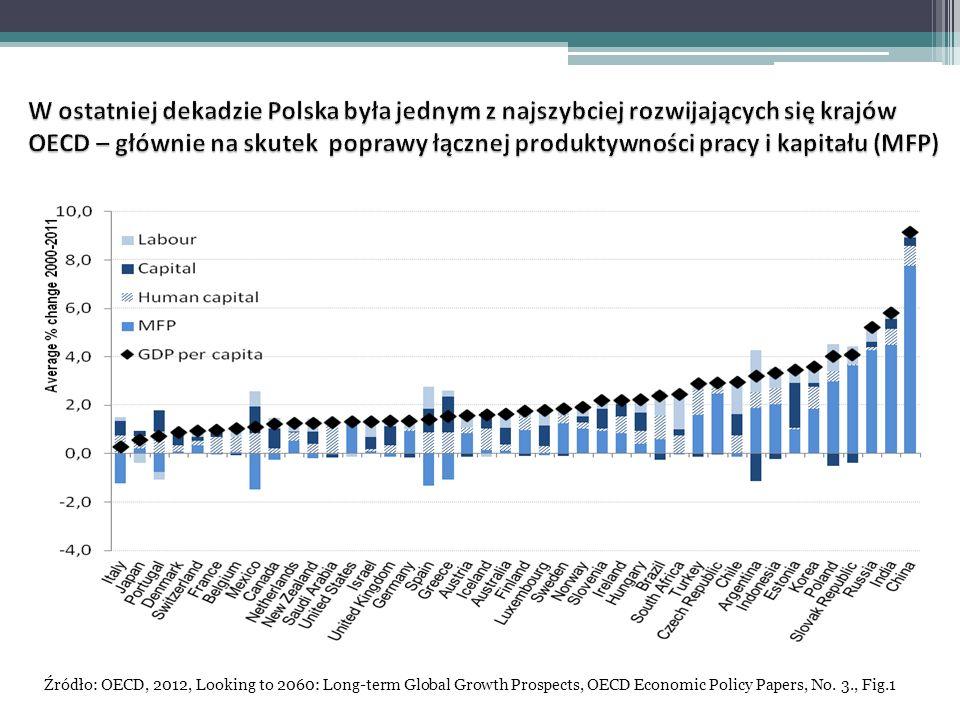 W ostatniej dekadzie Polska była jednym z najszybciej rozwijających się krajów OECD – głównie na skutek poprawy łącznej produktywności pracy i kapitału (MFP)