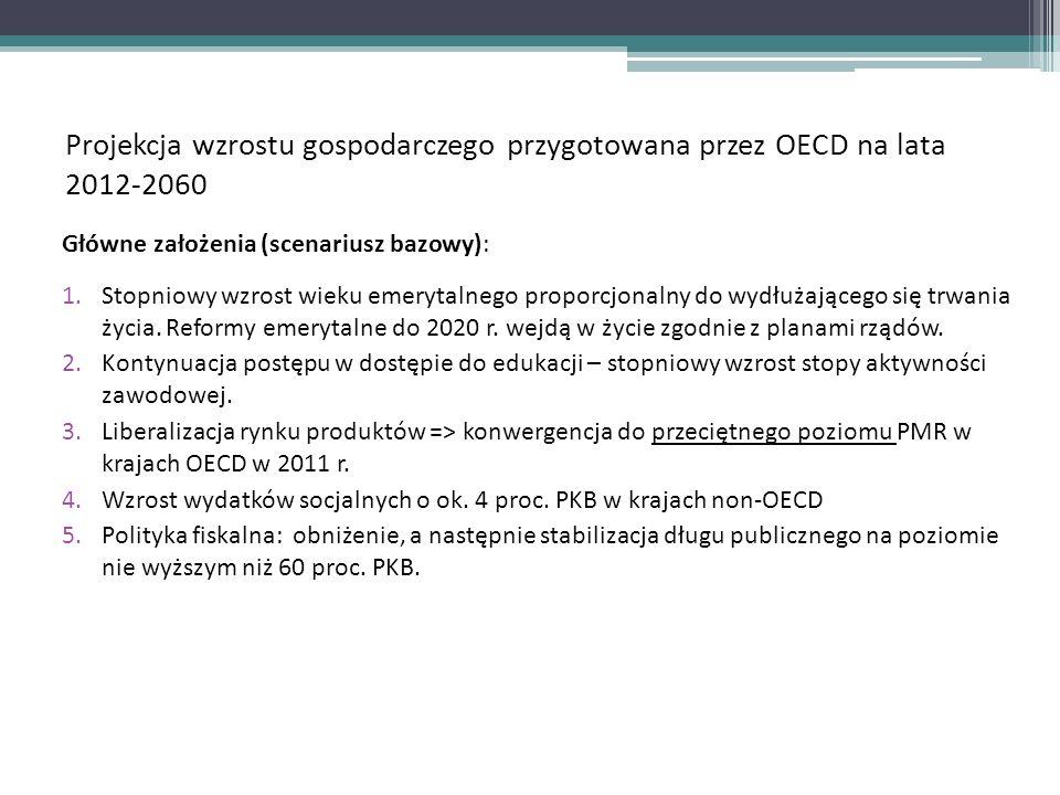 Projekcja wzrostu gospodarczego przygotowana przez OECD na lata 2012-2060