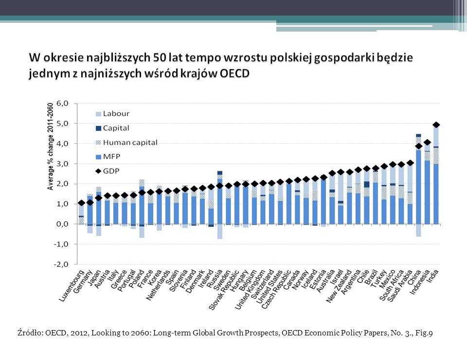 W okresie najbliższych 50 lat tempo wzrostu polskiej gospodarki będzie jednym z najniższych wśród krajów OECD
