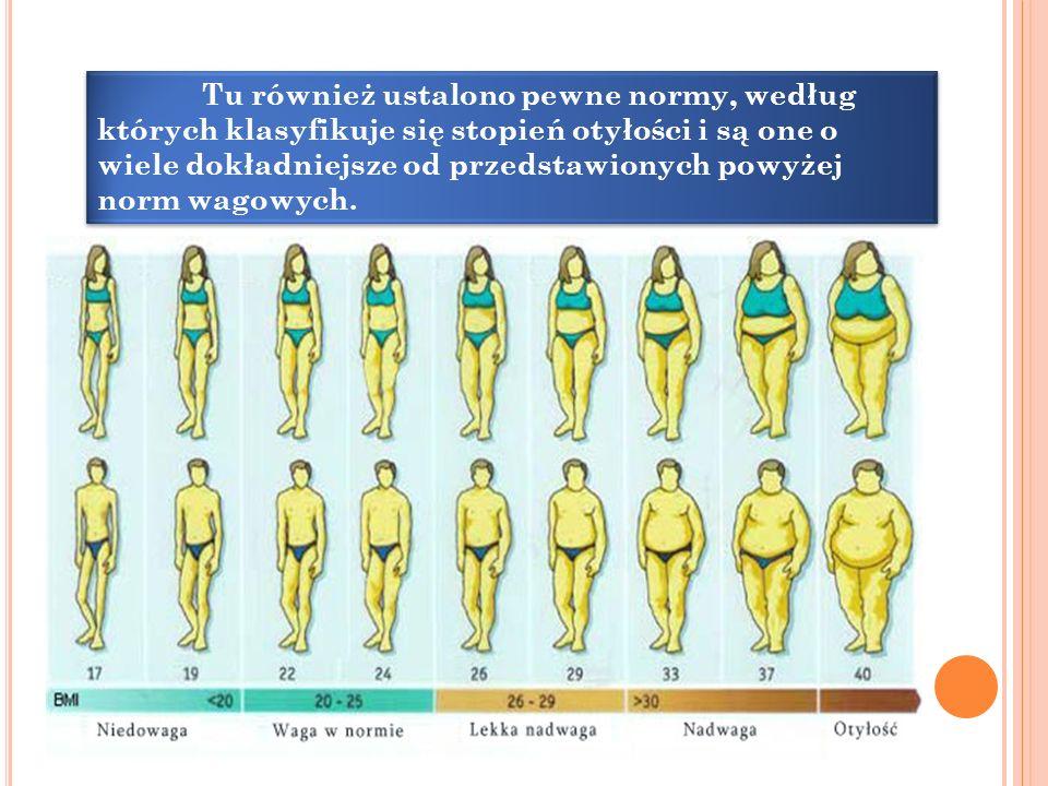Tu również ustalono pewne normy, według których klasyfikuje się stopień otyłości i są one o wiele dokładniejsze od przedstawionych powyżej norm wagowych.