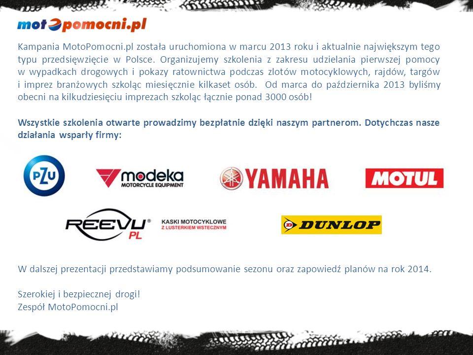 Kampania MotoPomocni.pl została uruchomiona w marcu 2013 roku i aktualnie największym tego typu przedsięwzięcie w Polsce. Organizujemy szkolenia z zakresu udzielania pierwszej pomocy w wypadkach drogowych i pokazy ratownictwa podczas zlotów motocyklowych, rajdów, targów i imprez branżowych szkoląc miesięcznie kilkaset osób. Od marca do października 2013 byliśmy obecni na kilkudziesięciu imprezach szkoląc łącznie ponad 3000 osób!