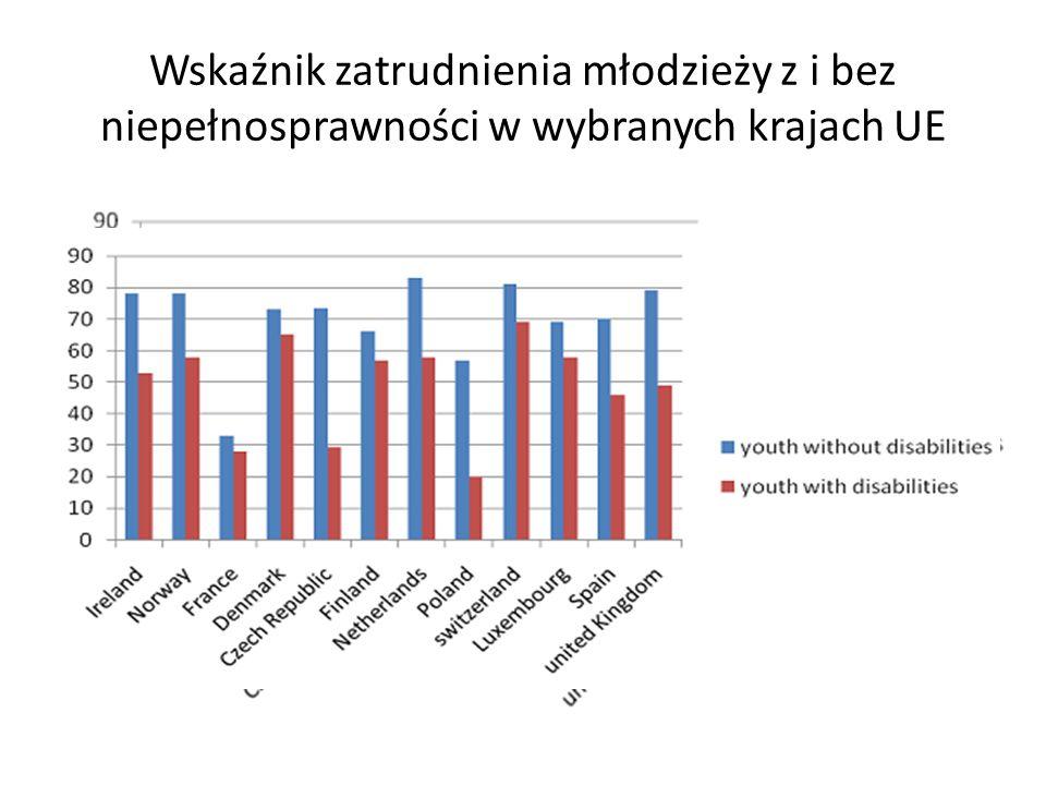 Wskaźnik zatrudnienia młodzieży z i bez niepełnosprawności w wybranych krajach UE