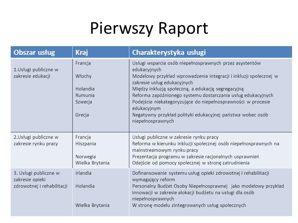 Pierwszy Raport Obszar usług Kraj Charakterystyka usługi