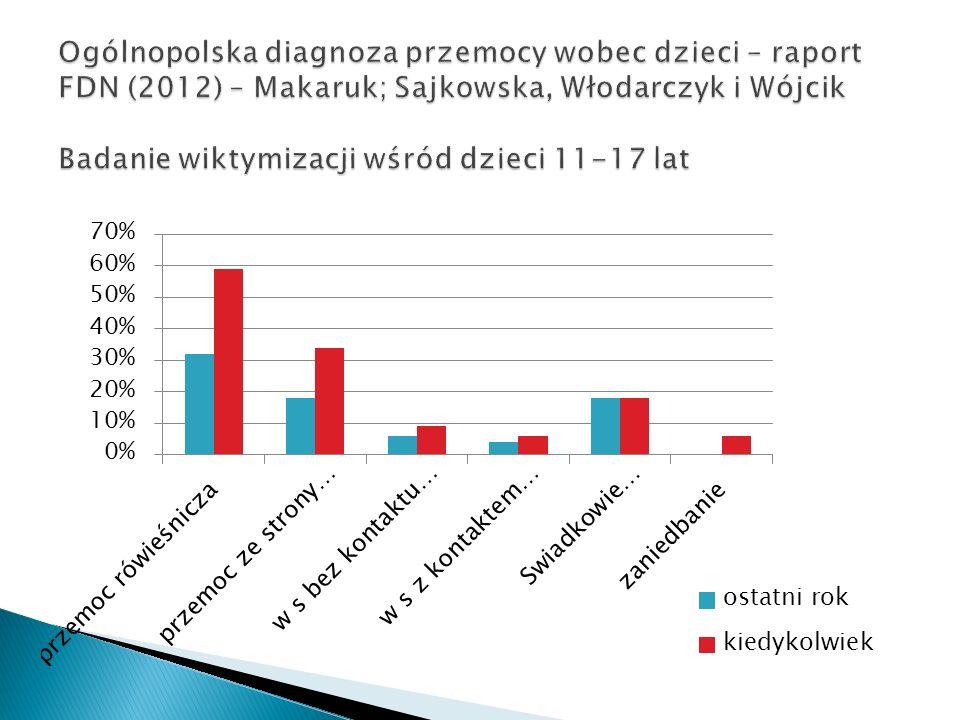 Ogólnopolska diagnoza przemocy wobec dzieci – raport FDN (2012) – Makaruk; Sajkowska, Włodarczyk i Wójcik Badanie wiktymizacji wśród dzieci 11-17 lat