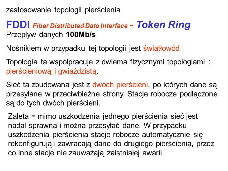 FDDI Fiber Distributed Data Interface - Token Ring