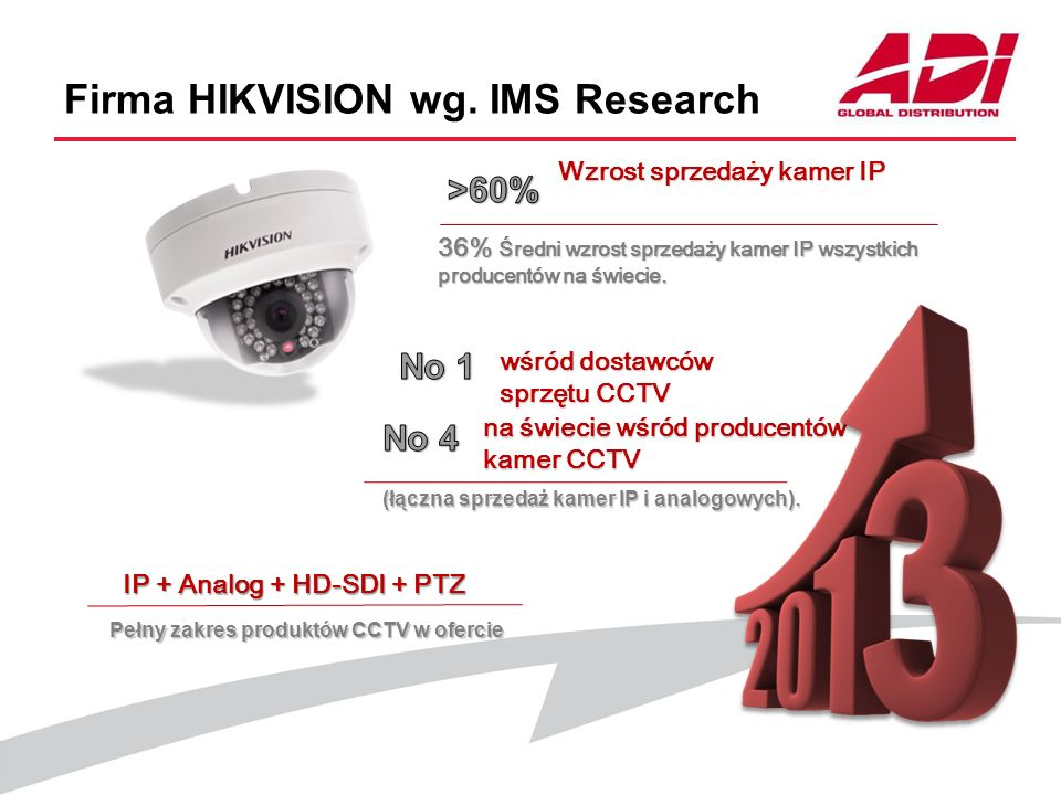 Firma HIKVISION wg. IMS Research