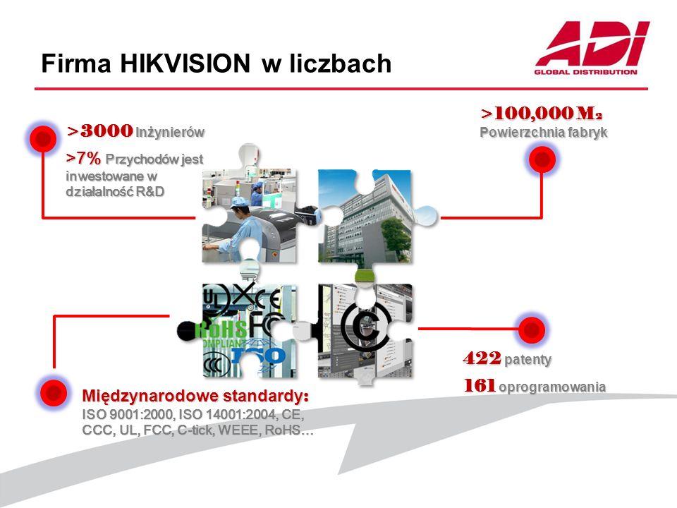 Firma HIKVISION w liczbach