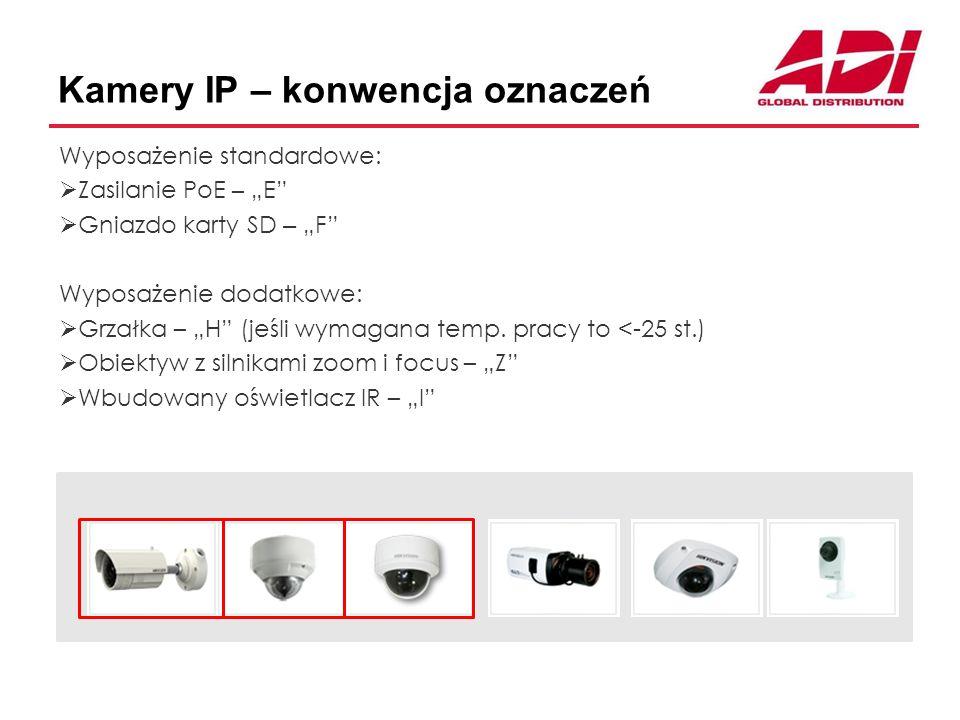 Kamery IP – konwencja oznaczeń