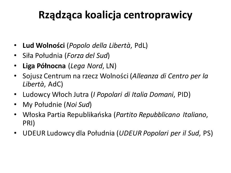 Rządząca koalicja centroprawicy