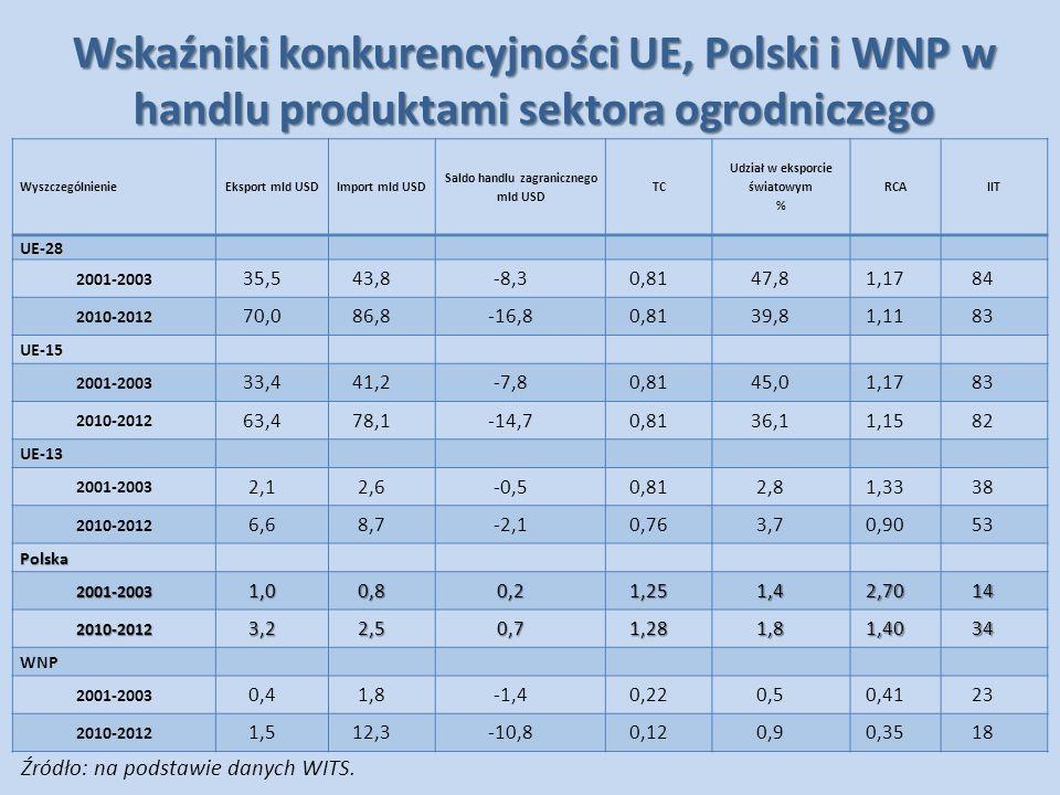 Saldo handlu zagranicznego mld USD Udział w eksporcie światowym