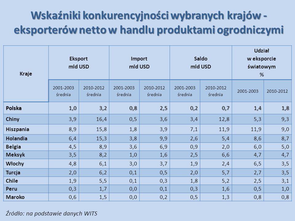 Wskaźniki konkurencyjności wybranych krajów -eksporterów netto w handlu produktami ogrodniczymi