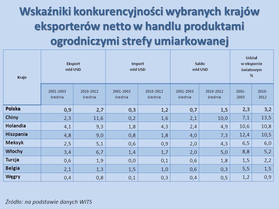 Wskaźniki konkurencyjności wybranych krajów eksporterów netto w handlu produktami ogrodniczymi strefy umiarkowanej