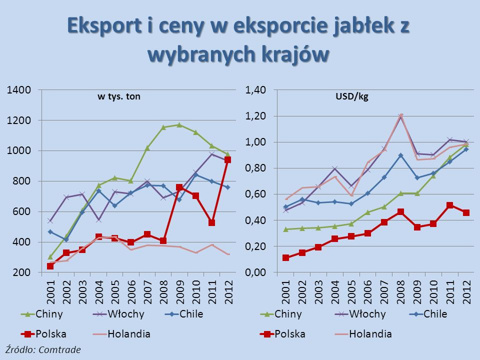 Eksport i ceny w eksporcie jabłek z wybranych krajów