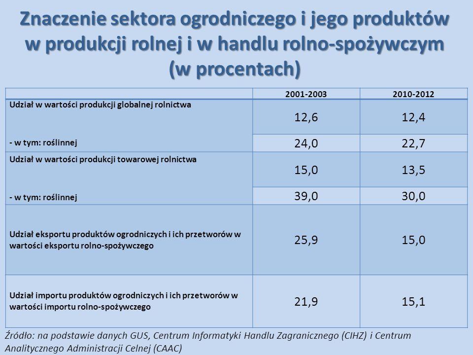 Znaczenie sektora ogrodniczego i jego produktów w produkcji rolnej i w handlu rolno-spożywczym (w procentach)