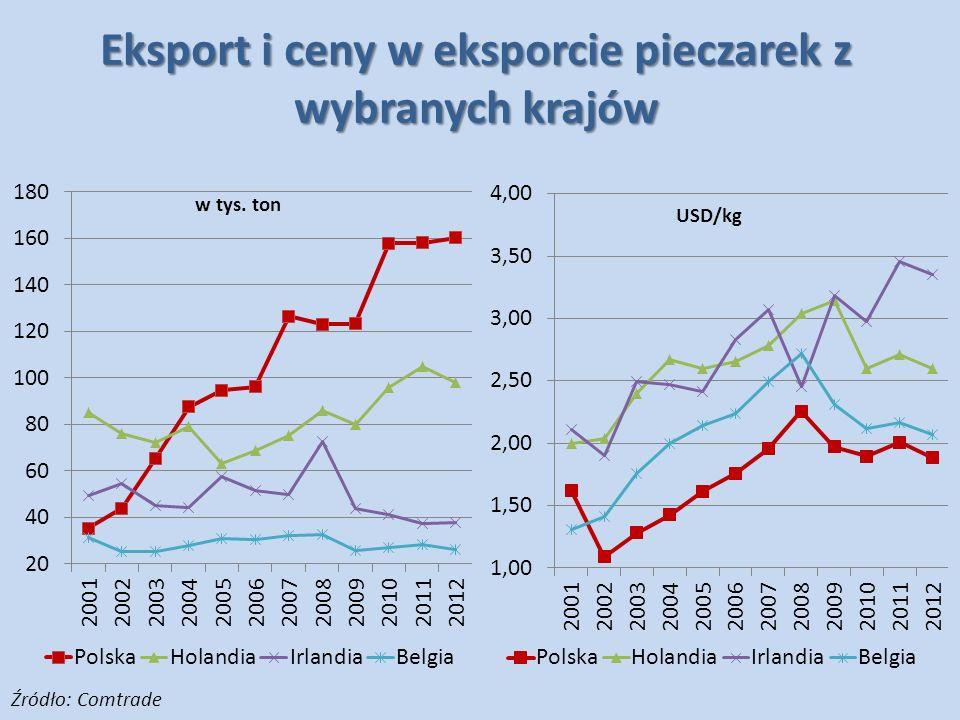 Eksport i ceny w eksporcie pieczarek z wybranych krajów