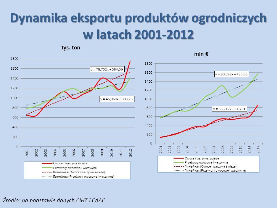 Dynamika eksportu produktów ogrodniczych w latach 2001-2012