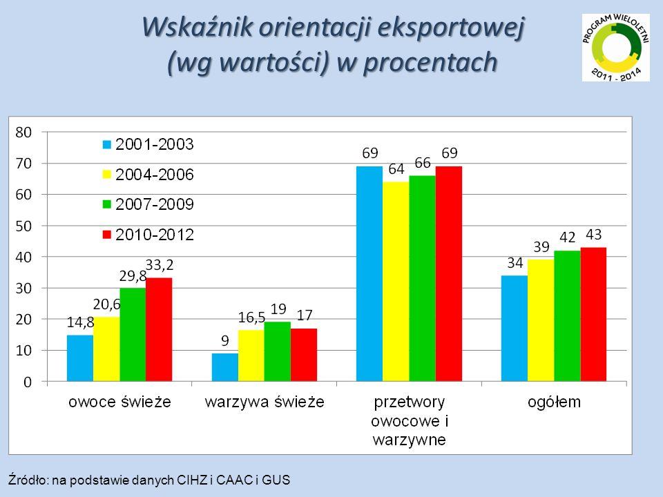 Wskaźnik orientacji eksportowej (wg wartości) w procentach