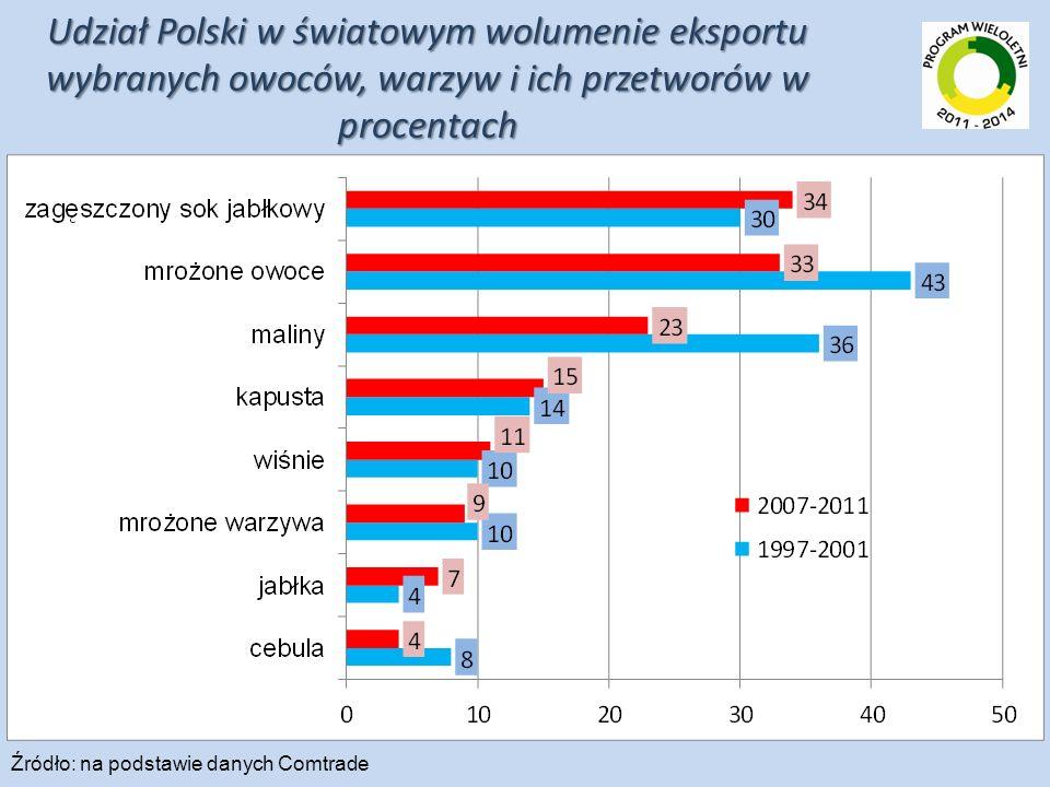 Udział Polski w światowym wolumenie eksportu wybranych owoców, warzyw i ich przetworów w procentach