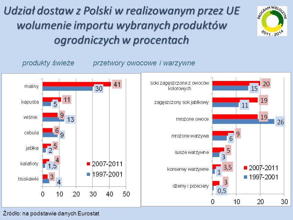 Udział dostaw z Polski w realizowanym przez UE wolumenie importu wybranych produktów ogrodniczych w procentach