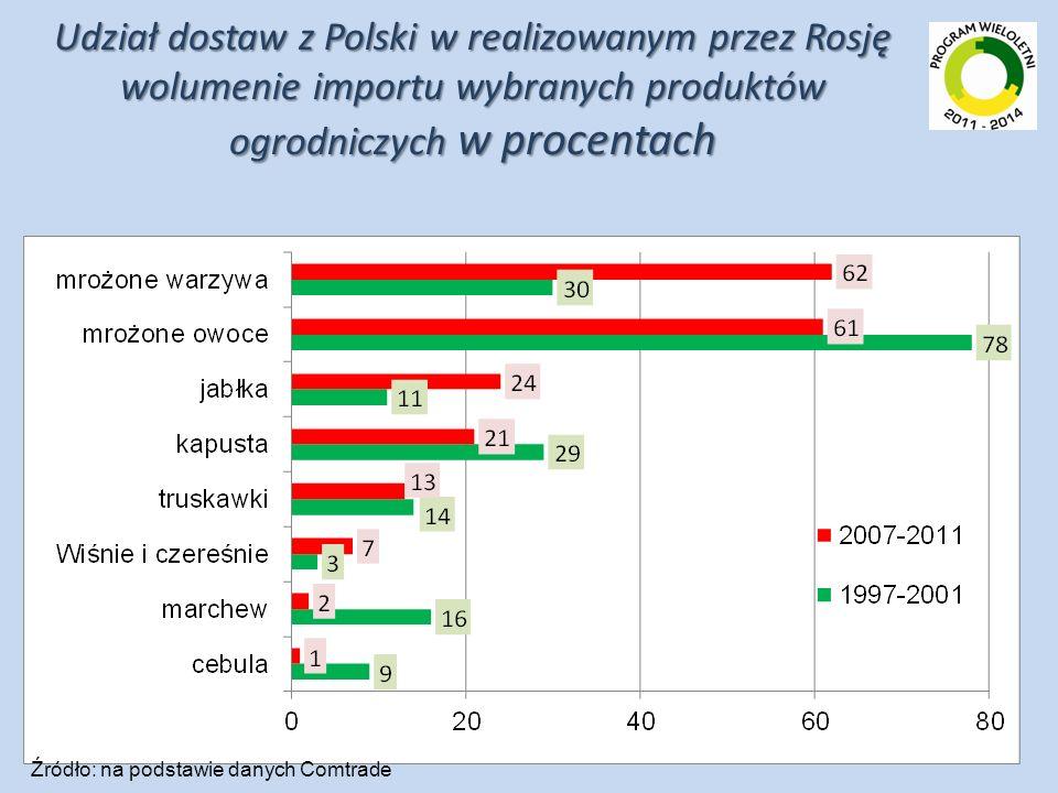 Udział dostaw z Polski w realizowanym przez Rosję wolumenie importu wybranych produktów ogrodniczych w procentach
