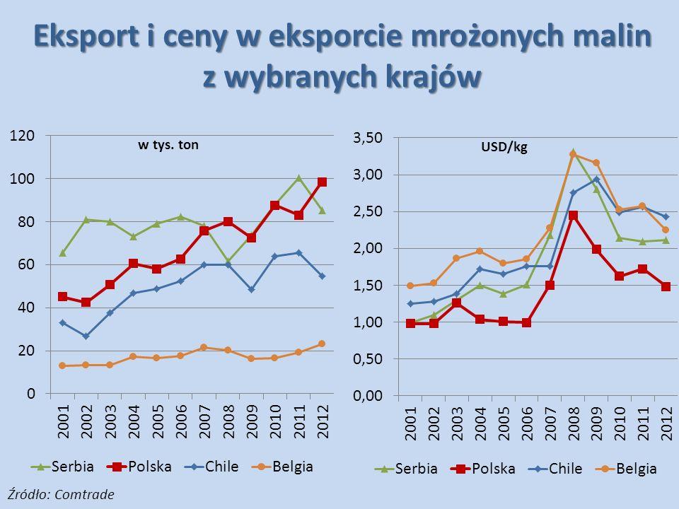 Eksport i ceny w eksporcie mrożonych malin z wybranych krajów