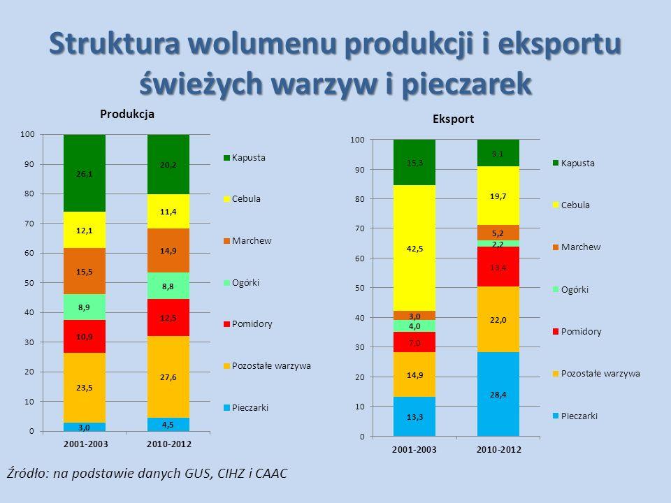 Struktura wolumenu produkcji i eksportu świeżych warzyw i pieczarek
