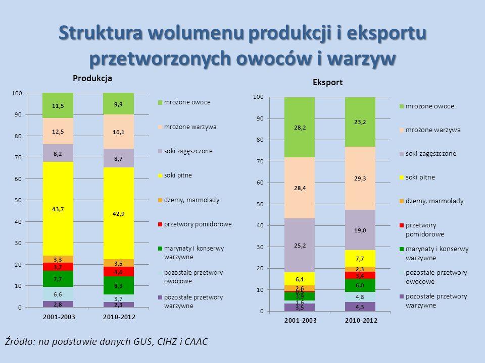 Struktura wolumenu produkcji i eksportu przetworzonych owoców i warzyw