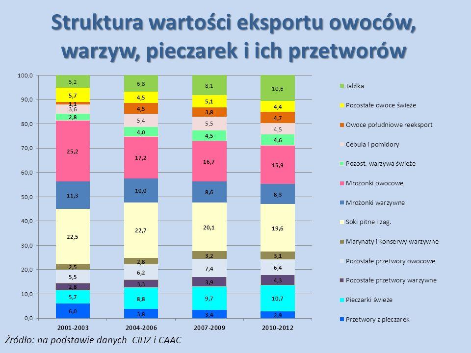 Struktura wartości eksportu owoców, warzyw, pieczarek i ich przetworów