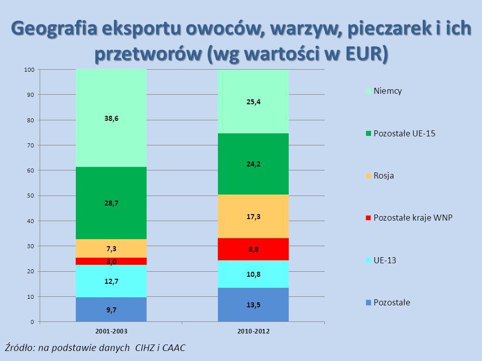 Geografia eksportu owoców, warzyw, pieczarek i ich przetworów (wg wartości w EUR)
