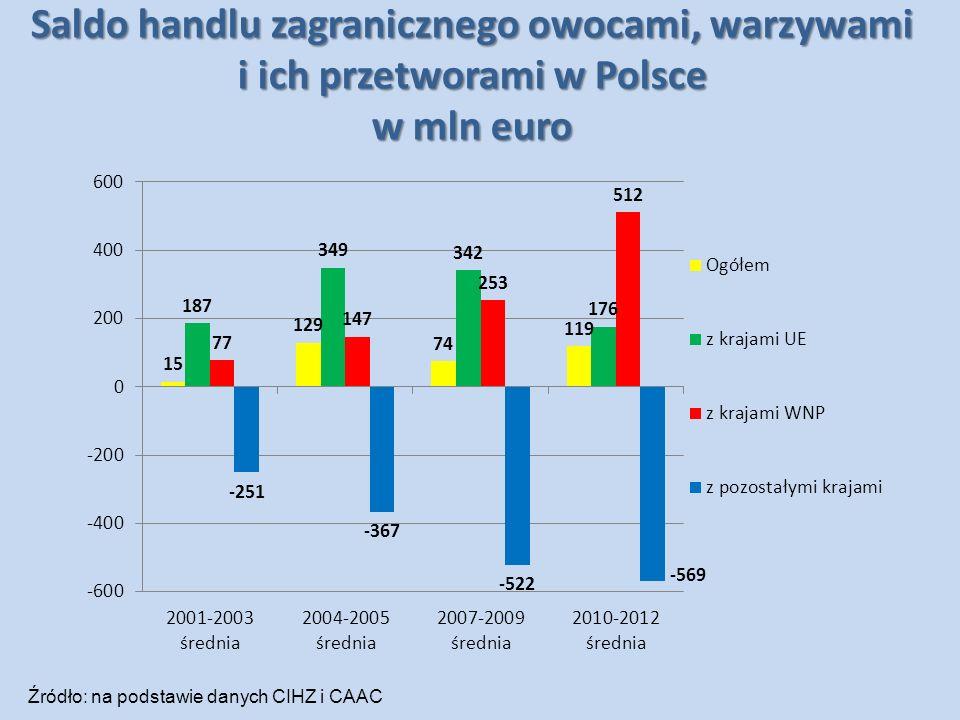 Saldo handlu zagranicznego owocami, warzywami i ich przetworami w Polsce w mln euro